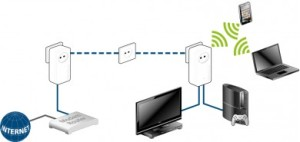Ligar equipamentos multimédia por Wi-Fi e LAN