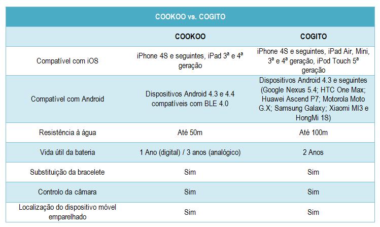 Cookoo vs. Cogito