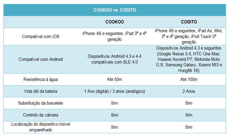 Cookoo vs. Cogito